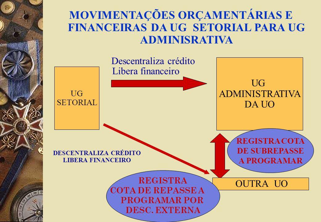 DESCENTRALIZA CRÉDITO LIBERA FINANCEIRO