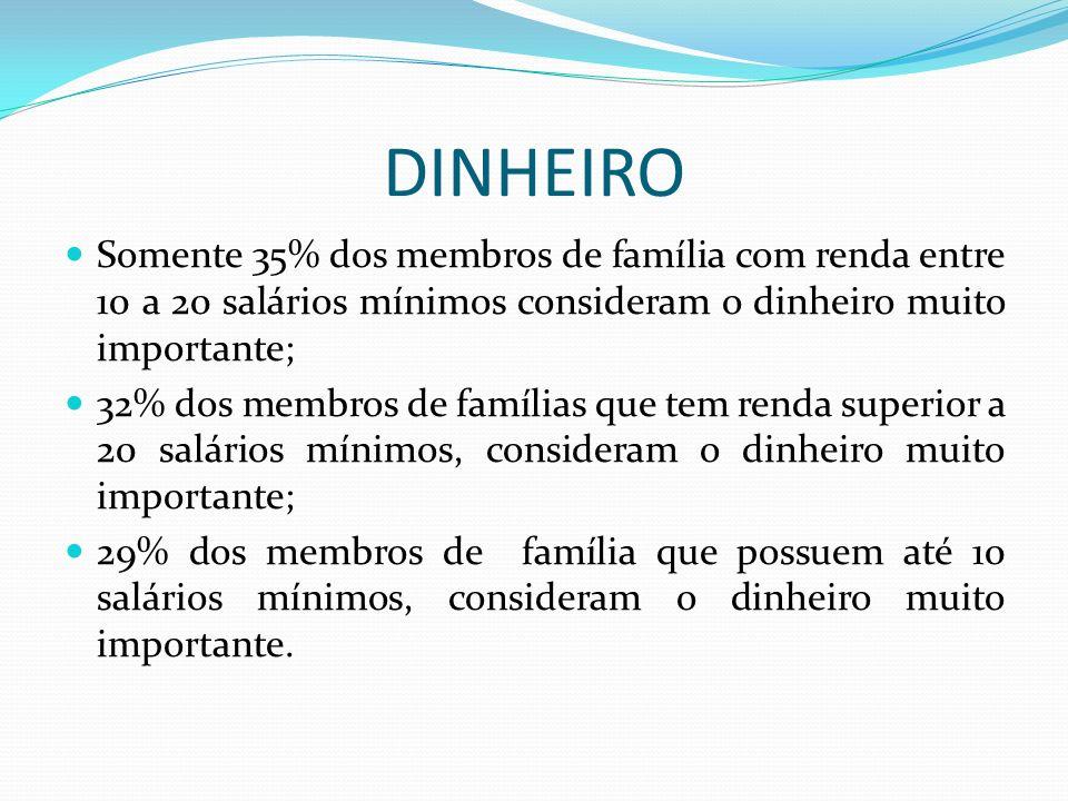 DINHEIRO Somente 35% dos membros de família com renda entre 10 a 20 salários mínimos consideram o dinheiro muito importante;