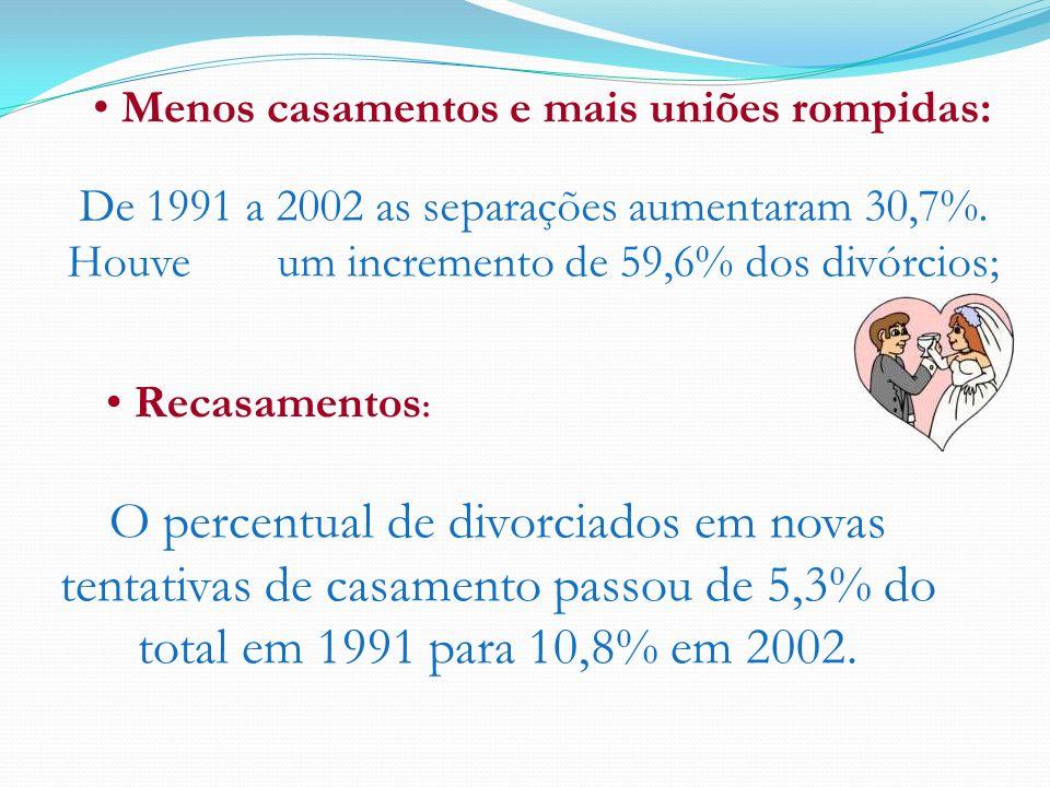 Menos casamentos e mais uniões rompidas: