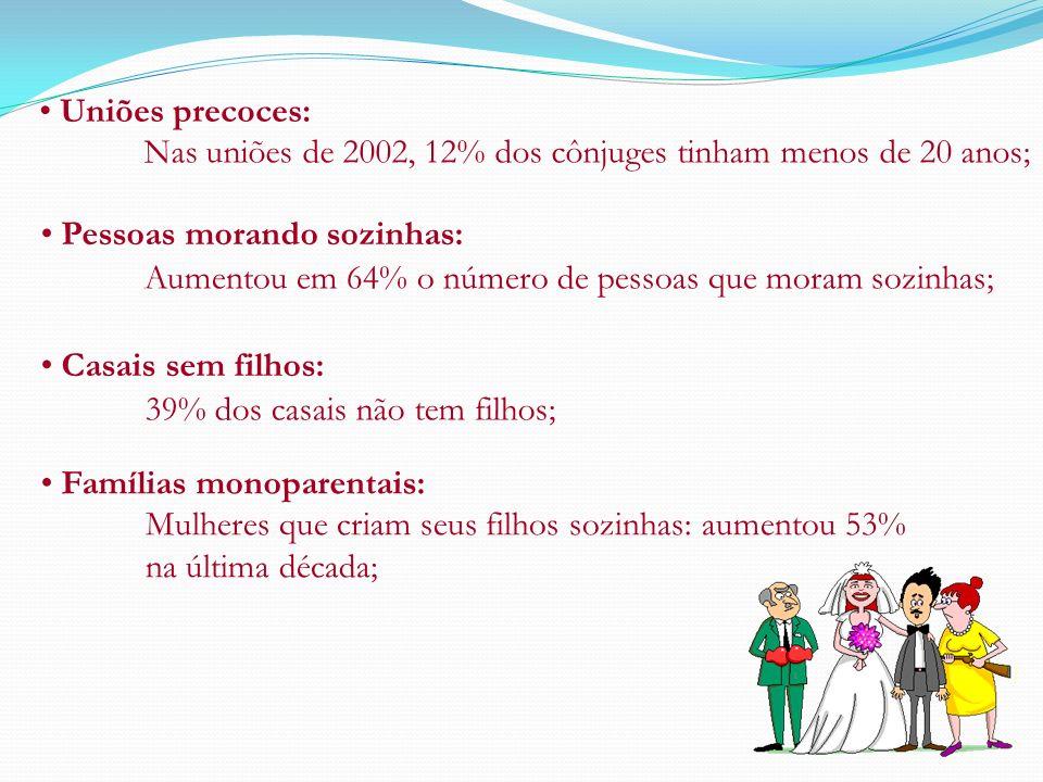 Uniões precoces: Nas uniões de 2002, 12% dos cônjuges tinham menos de 20 anos; Pessoas morando sozinhas: