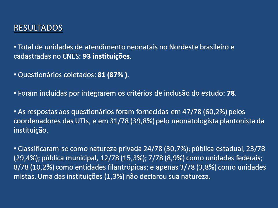 RESULTADOS Total de unidades de atendimento neonatais no Nordeste brasileiro e cadastradas no CNES: 93 instituições.