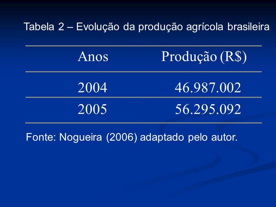 Tabela 2 – Evolução da produção agrícola brasileira