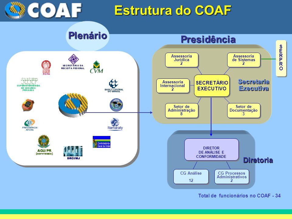 Estrutura do COAF Plenário Presidência Diretoria Secretaria Executiva