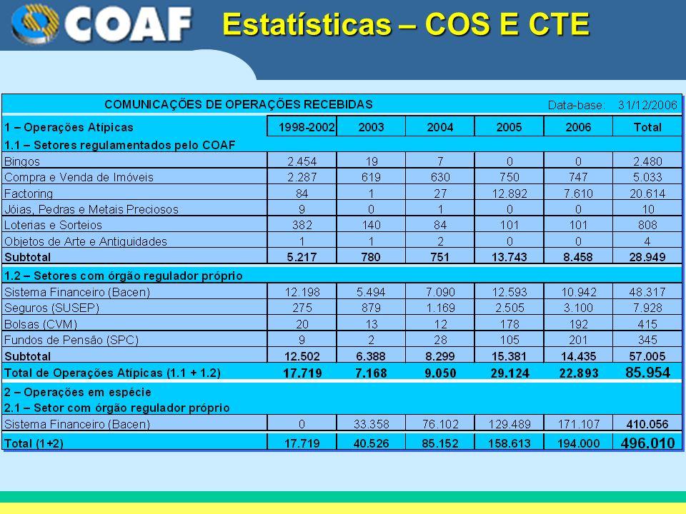 Estatísticas – COS E CTE