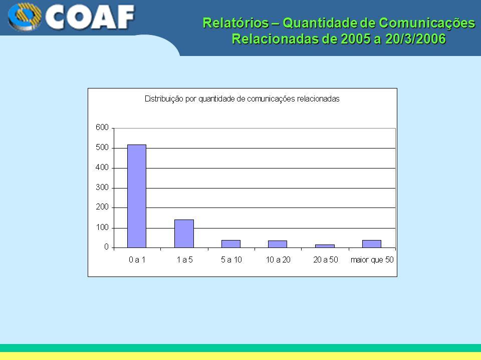 Relatórios – Quantidade de Comunicações Relacionadas de 2005 a 20/3/2006