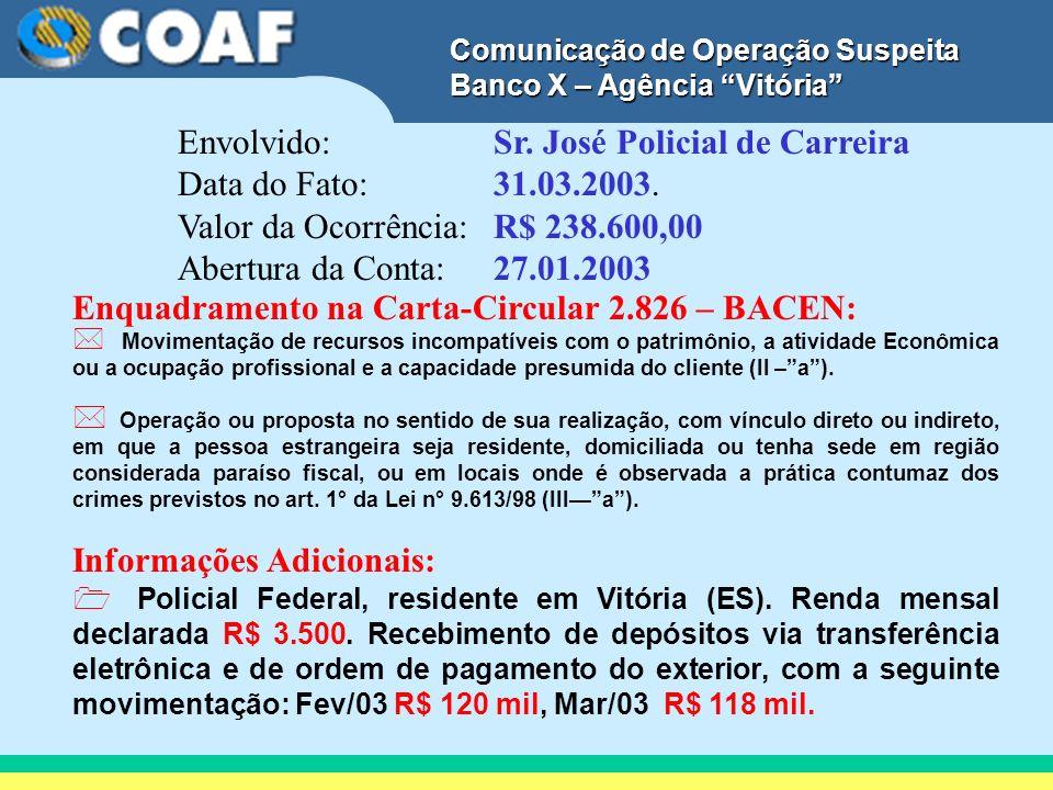 Envolvido: Sr. José Policial de Carreira Data do Fato: 31.03.2003.