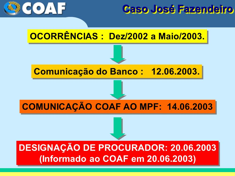 DESIGNAÇÃO DE PROCURADOR: 20.06.2003