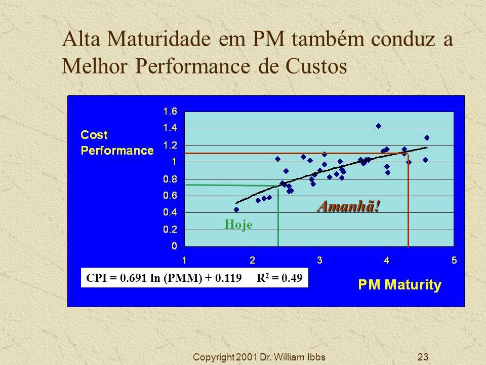 Alta Maturidade em PM também conduz a Melhor Performance de Custos