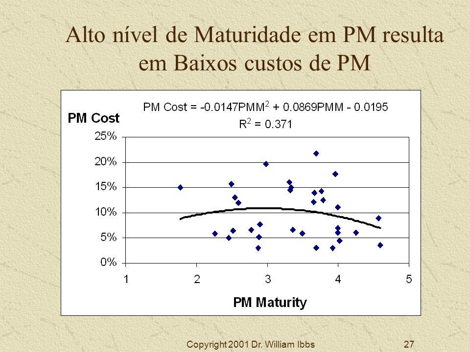 Alto nível de Maturidade em PM resulta em Baixos custos de PM