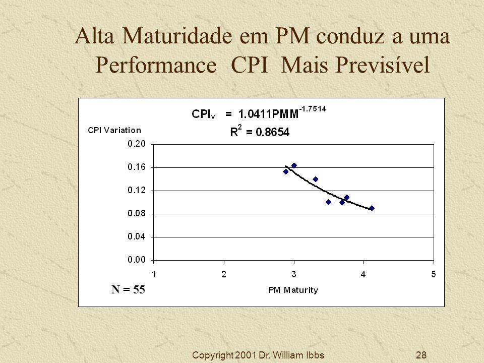 Alta Maturidade em PM conduz a uma Performance CPI Mais Previsível