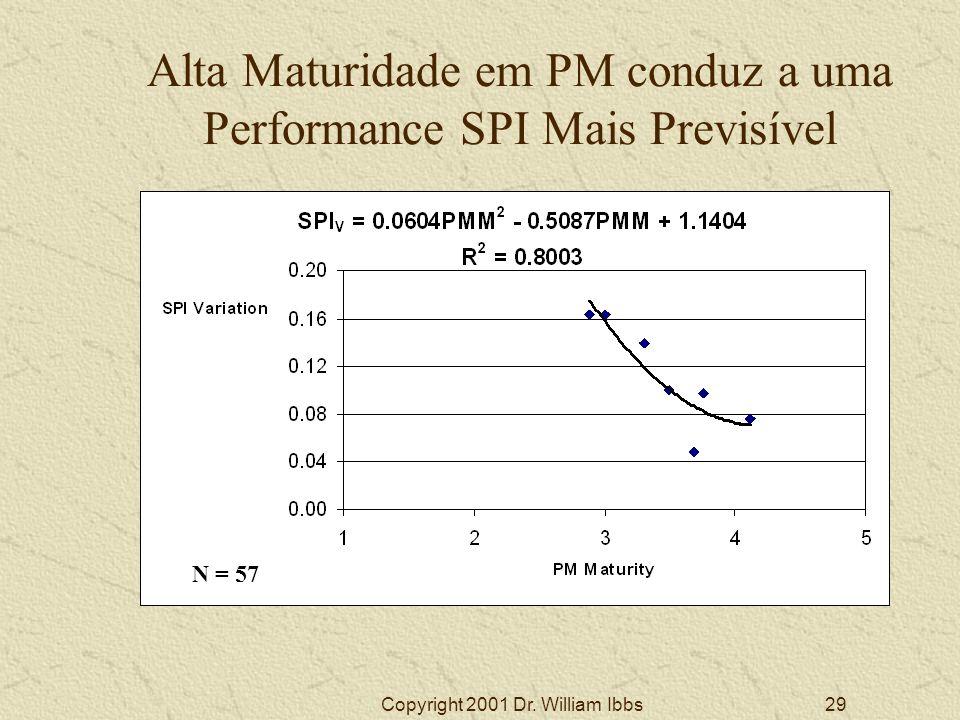 Alta Maturidade em PM conduz a uma Performance SPI Mais Previsível