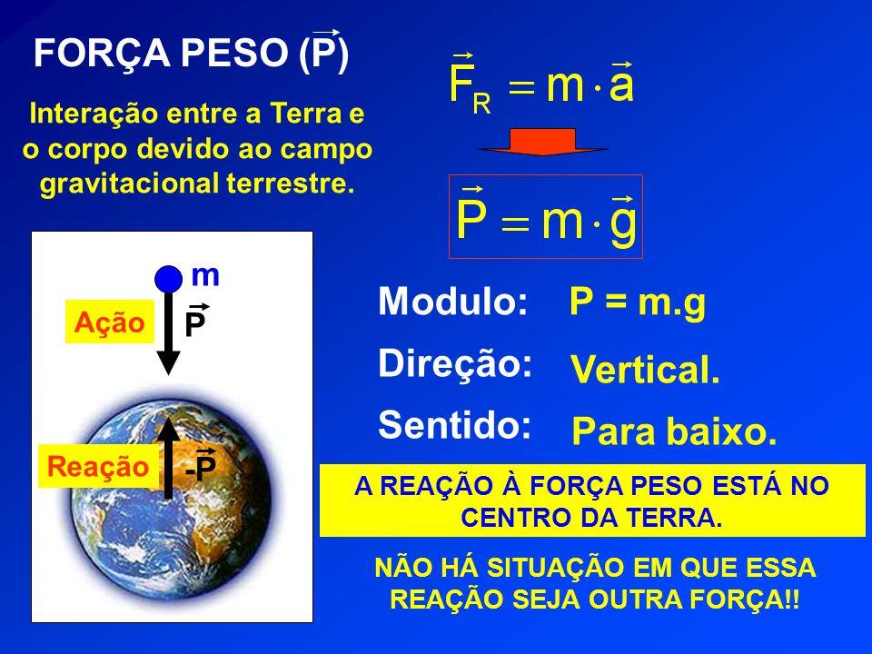 FORÇA PESO (P) Modulo: Direção: Sentido: P = m.g Vertical. Para baixo.