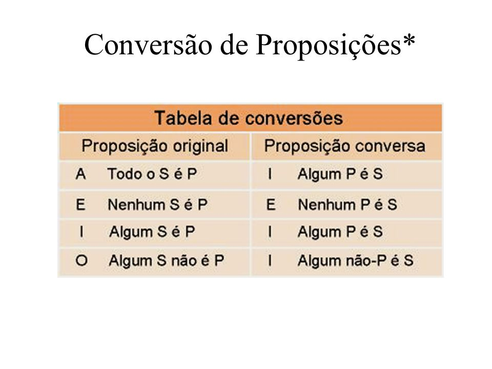 Conversão de Proposições*