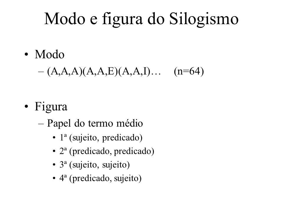 Modo e figura do Silogismo