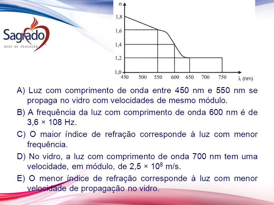 A) Luz com comprimento de onda entre 450 nm e 550 nm se propaga no vidro com velocidades de mesmo módulo.