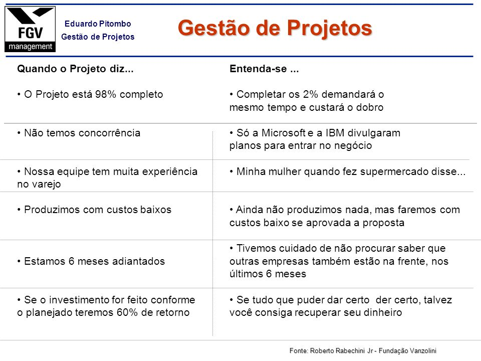 Gestão de Projetos Quando o Projeto diz... O Projeto está 98% completo