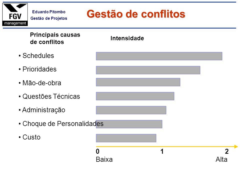 Gestão de conflitos Schedules Prioridades Mão-de-obra