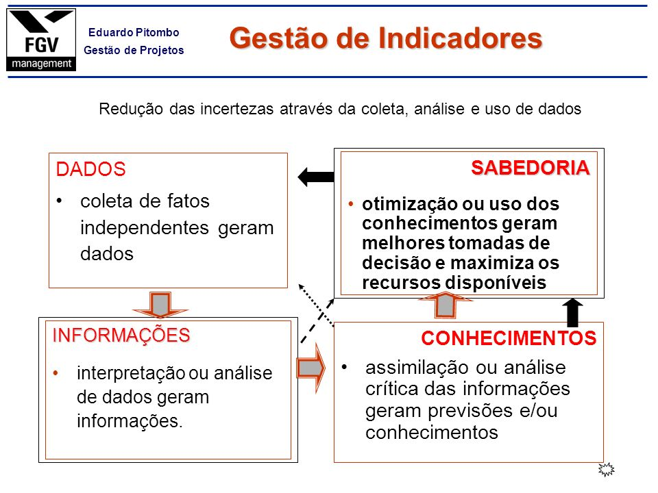 Redução das incertezas através da coleta, análise e uso de dados