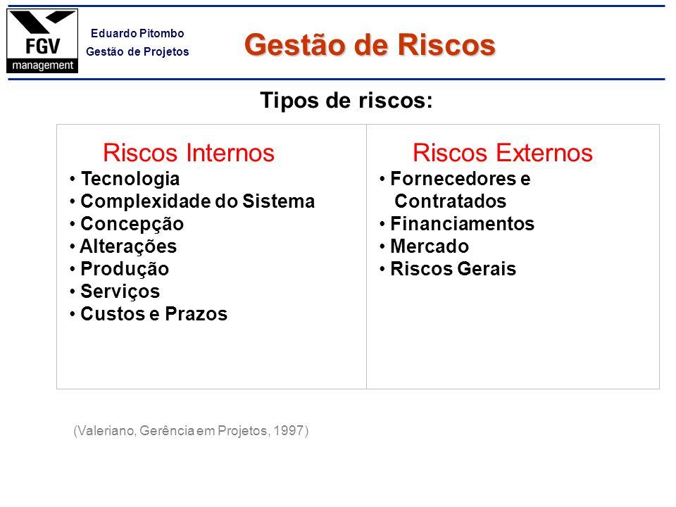 Gestão de Riscos Riscos Internos Riscos Externos Tipos de riscos:
