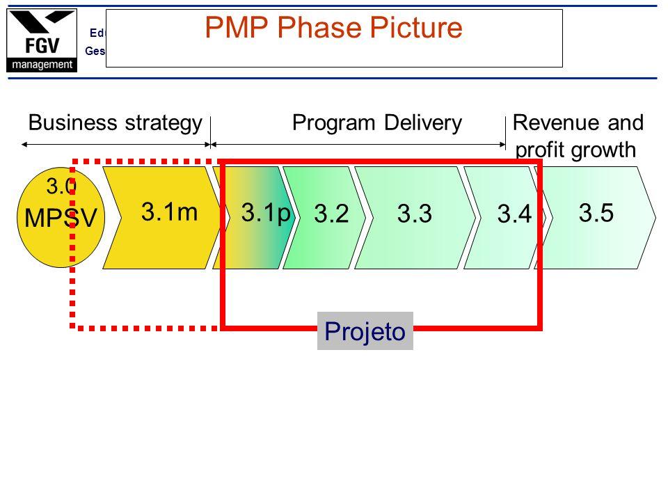 PMP Phase Picture MPSV 3.1m 3.1p 3.2 3.3 3.4 3.5 Projeto