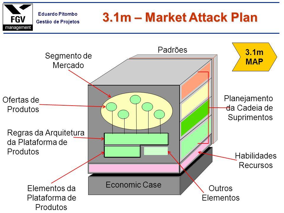 3.1m – Market Attack Plan 3.1m MAP Padrões Segmento de Mercado