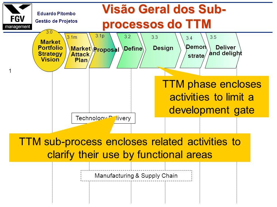 Visão Geral dos Sub-processos do TTM