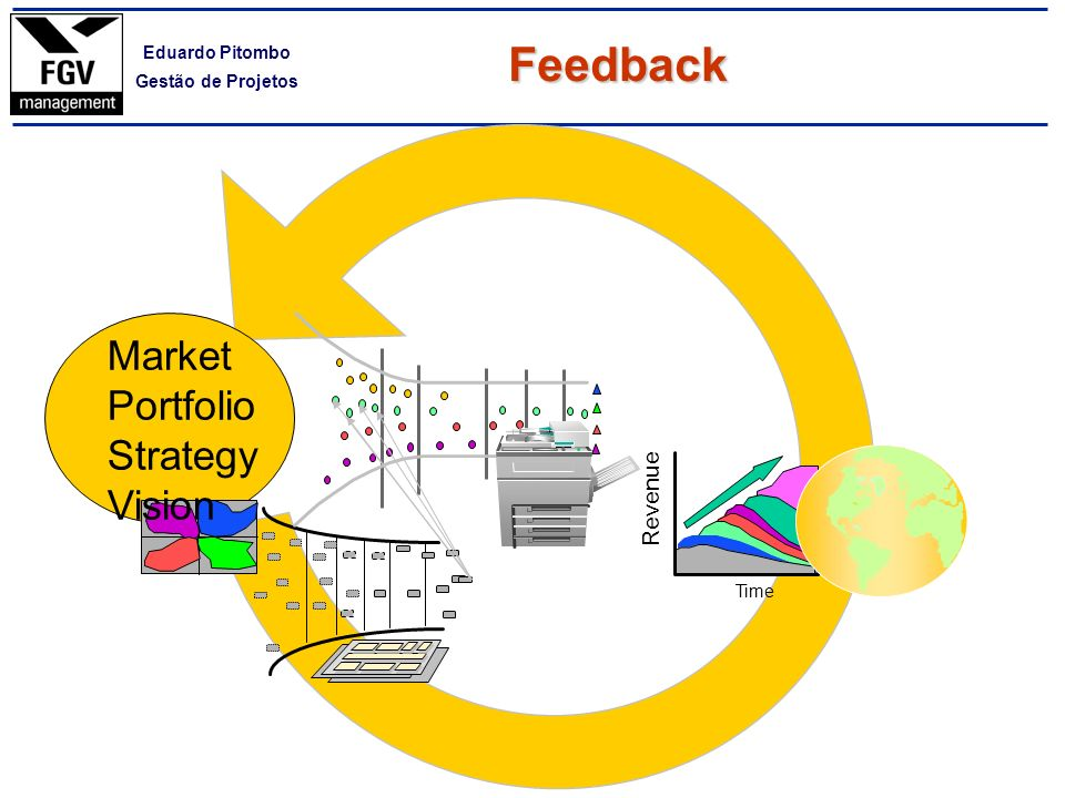 Feedback Time Revenue Market Portfolio Strategy Vision
