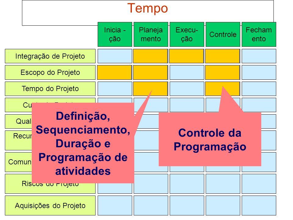 Tempo Definição, Sequenciamento, Duração e Programação de atividades