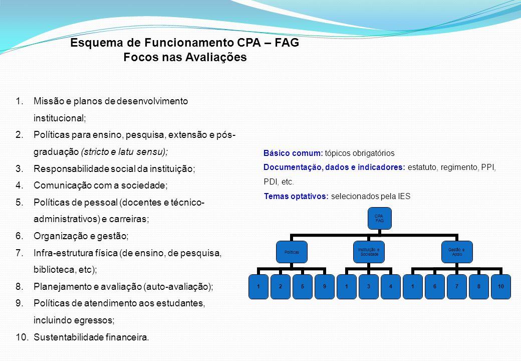 Esquema de Funcionamento CPA – FAG