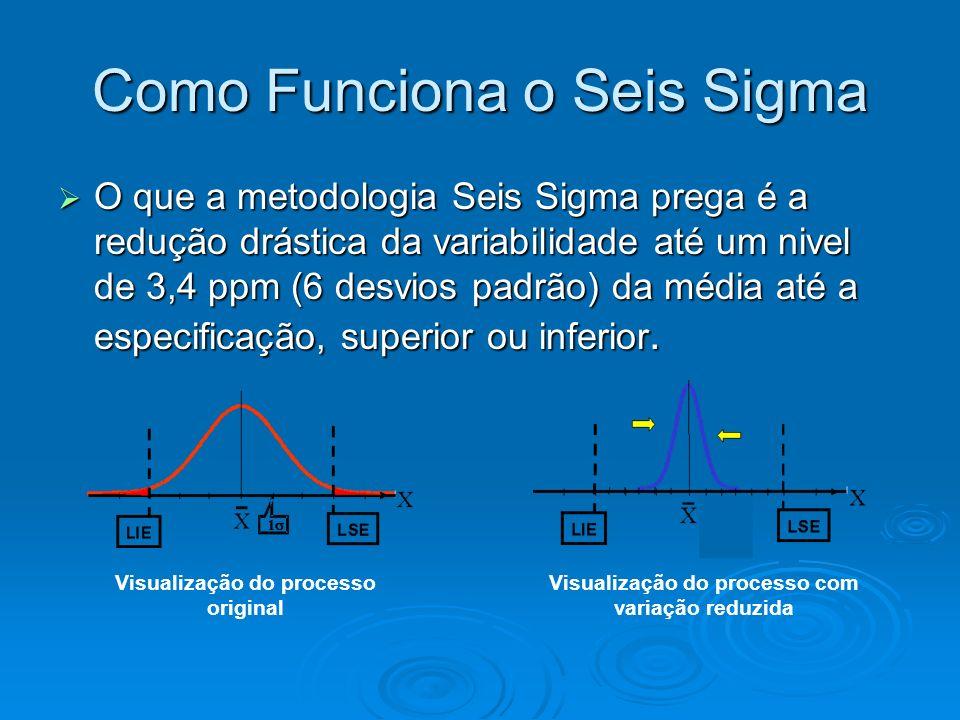 Como Funciona o Seis Sigma