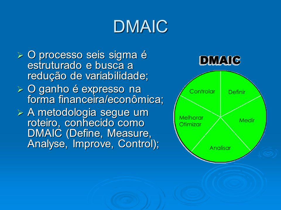 DMAIC O processo seis sigma é estruturado e busca a redução de variabilidade; O ganho é expresso na forma financeira/econômica;