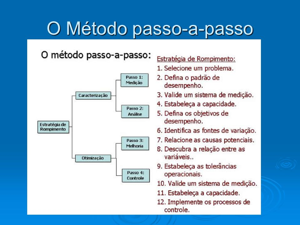 O Método passo-a-passo