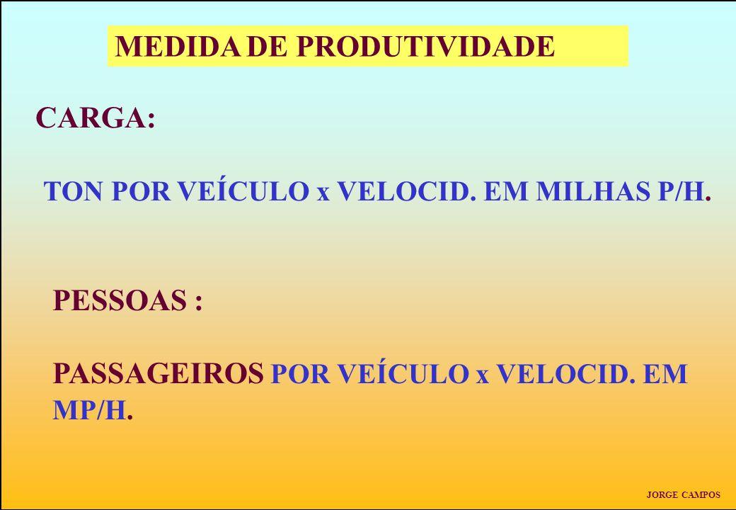 MEDIDA DE PRODUTIVIDADE