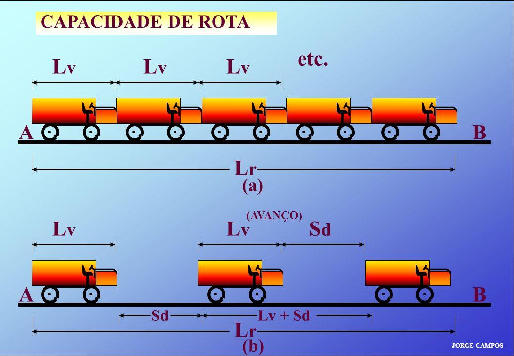 A B Lv etc. Lr A B Lv Lr CAPACIDADE DE ROTA (a) (b) Sd Lv + Sd