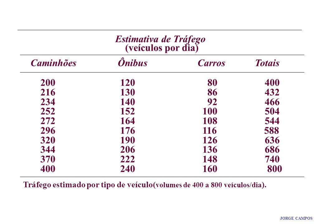 Estimativa de Tráfego (veículos por dia) Caminhões Ônibus Carros