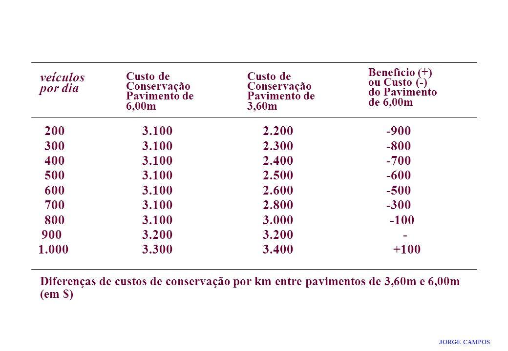 RESULTADO MÁXIMO. Benefício (+) ou Custo (-) do Pavimento de 6,00m. veículos por dia. Custo de Conservação Pavimento de 6,00m.