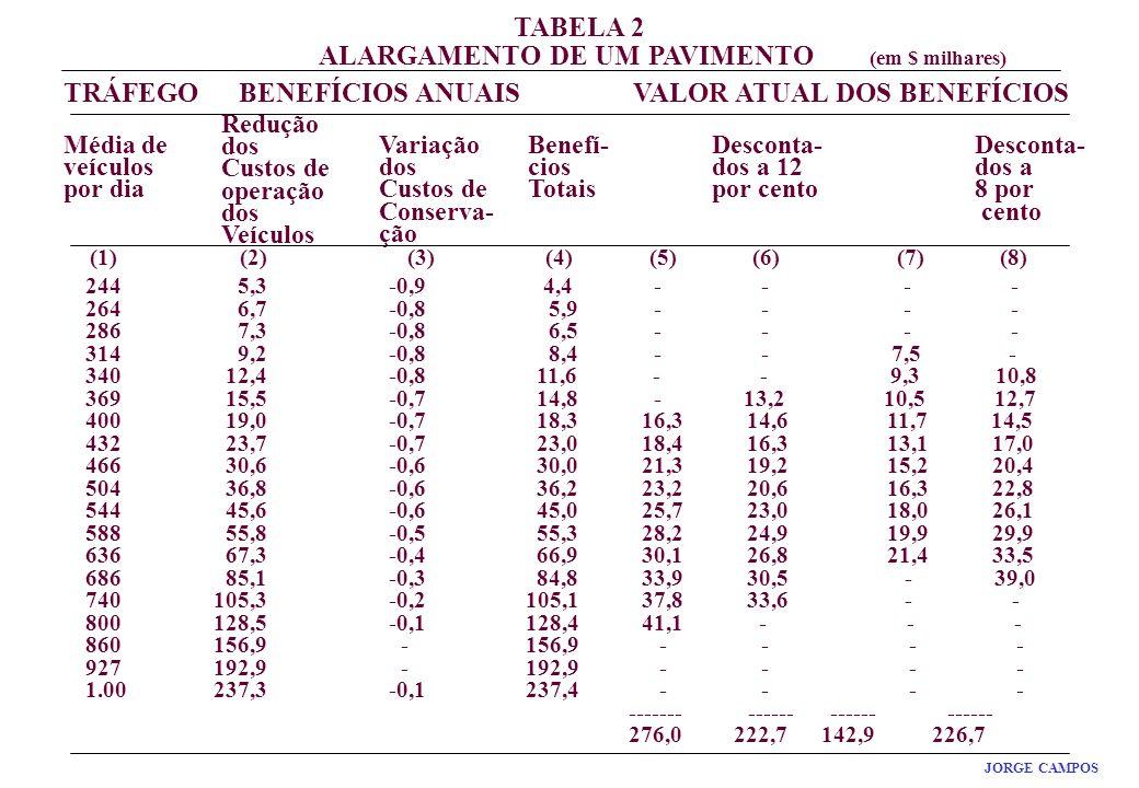 ALARGAMENTO DE UM PAVIMENTO (em $ milhares)
