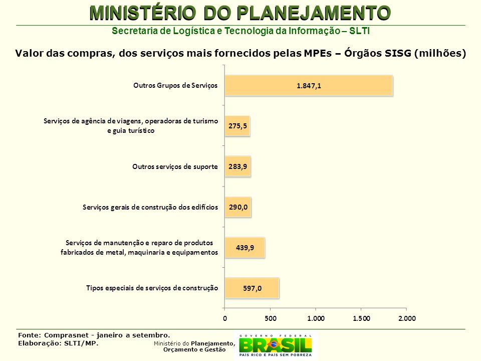 Valor das compras, dos serviços mais fornecidos pelas MPEs – Órgãos SISG (milhões)