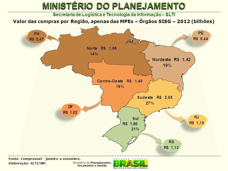Valor das compras por Região, apenas das MPEs – Órgãos SISG – 2012 (bilhões)