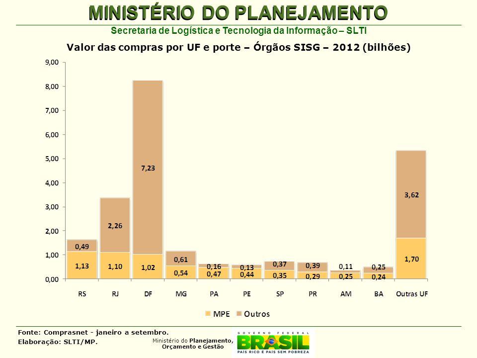 Valor das compras por UF e porte – Órgãos SISG – 2012 (bilhões)