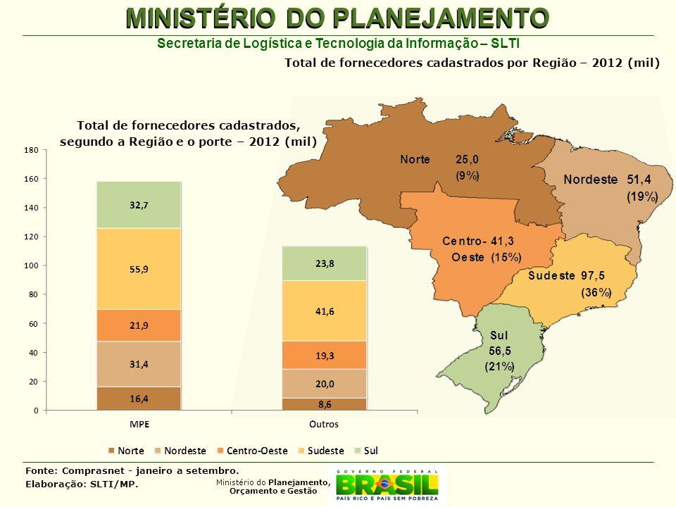 Total de fornecedores cadastrados por Região – 2012 (mil)