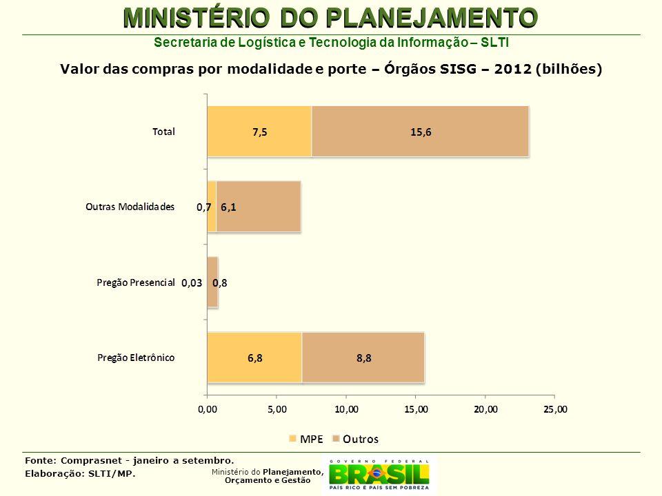 Valor das compras por modalidade e porte – Órgãos SISG – 2012 (bilhões)
