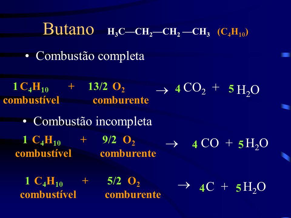Butano H3C—CH2—CH2 —CH3 (C4H10)