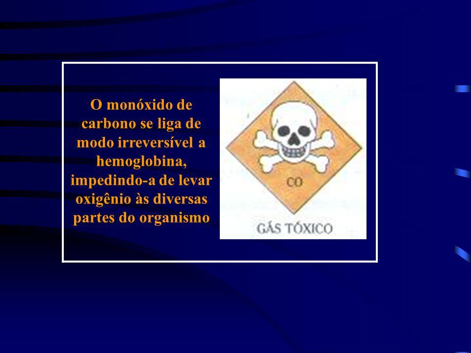 O monóxido de carbono se liga de modo irreversível a hemoglobina, impedindo-a de levar oxigênio às diversas partes do organismo