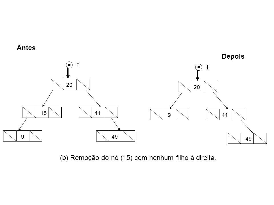 (b) Remoção do nó (15) com nenhum filho à direita.