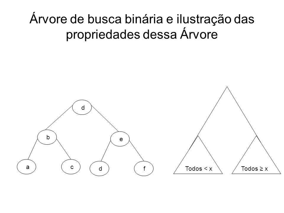 Árvore de busca binária e ilustração das propriedades dessa Árvore