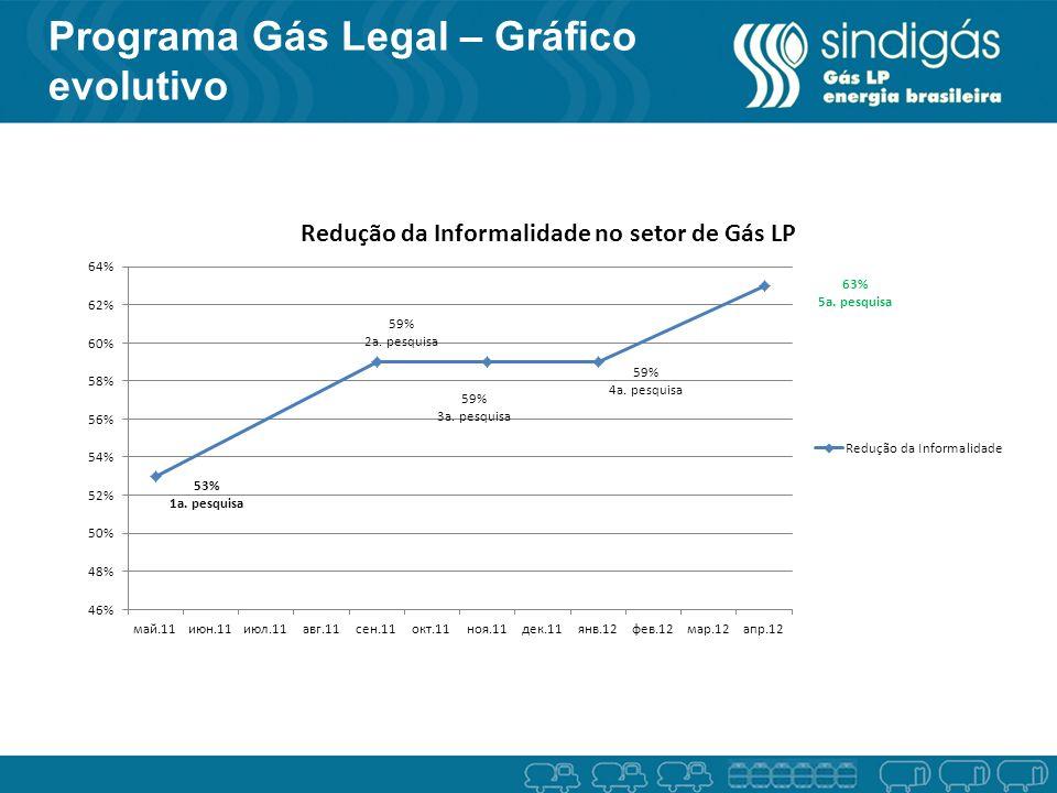Programa Gás Legal – Gráfico evolutivo