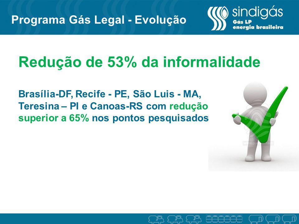 Redução de 53% da informalidade