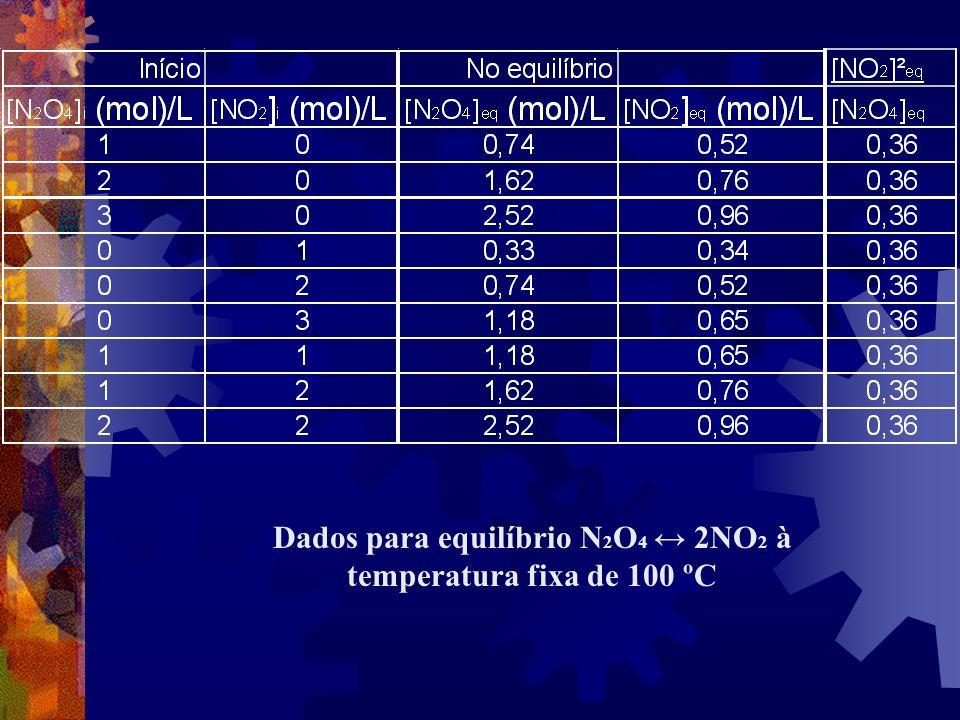 Dados para equilíbrio N2O4 ↔ 2NO2 à temperatura fixa de 100 ºC
