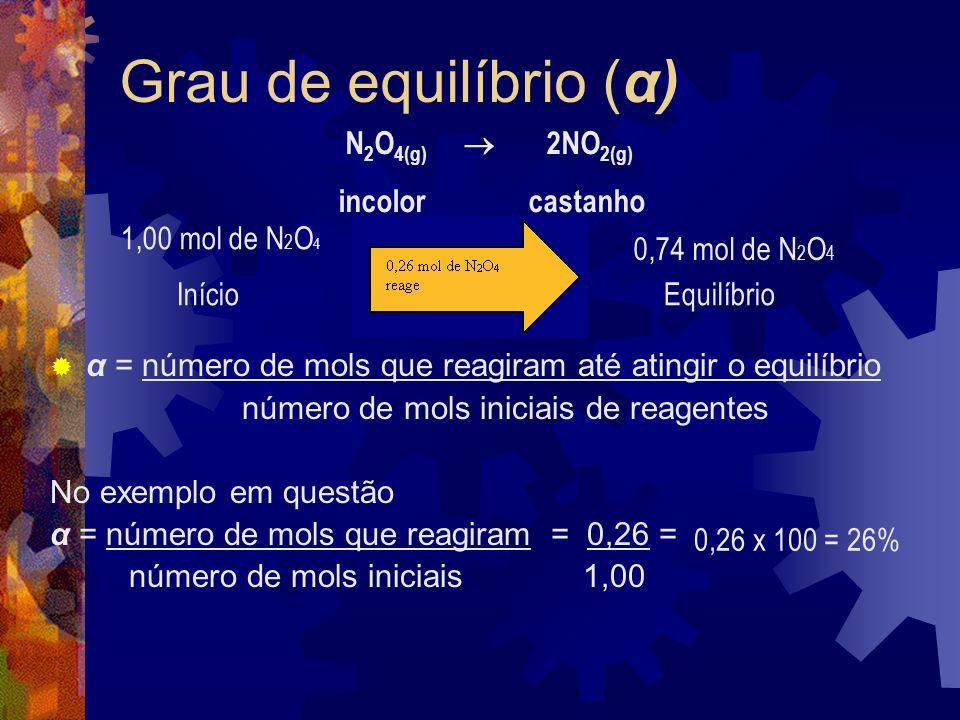 Grau de equilíbrio (α) N2O4(g)  2NO2(g) incolor castanho